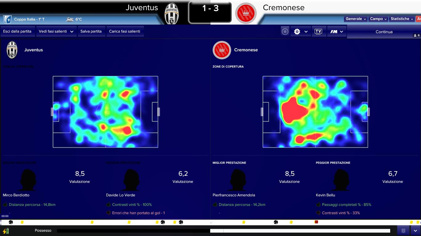 Juventus Cremonese