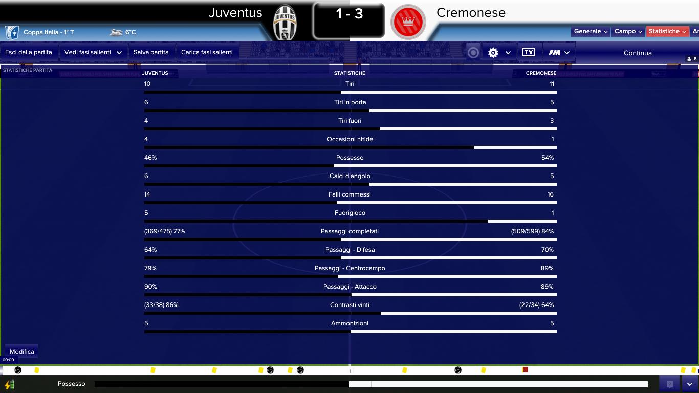 Stat Juventus Cremonese