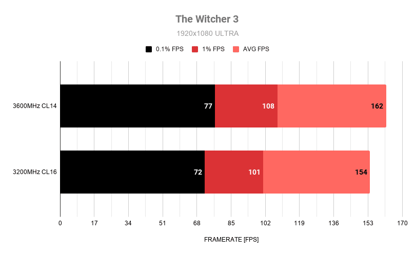 Confronto frame rate tra RAM 3200MHz e 3600MHz in The Witcher 3
