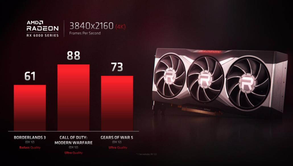 Performance Radeon RX 6000