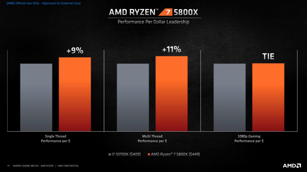Rapporto prestazioni/prezzo tra i7-10700k e Ryzen 7 5800X