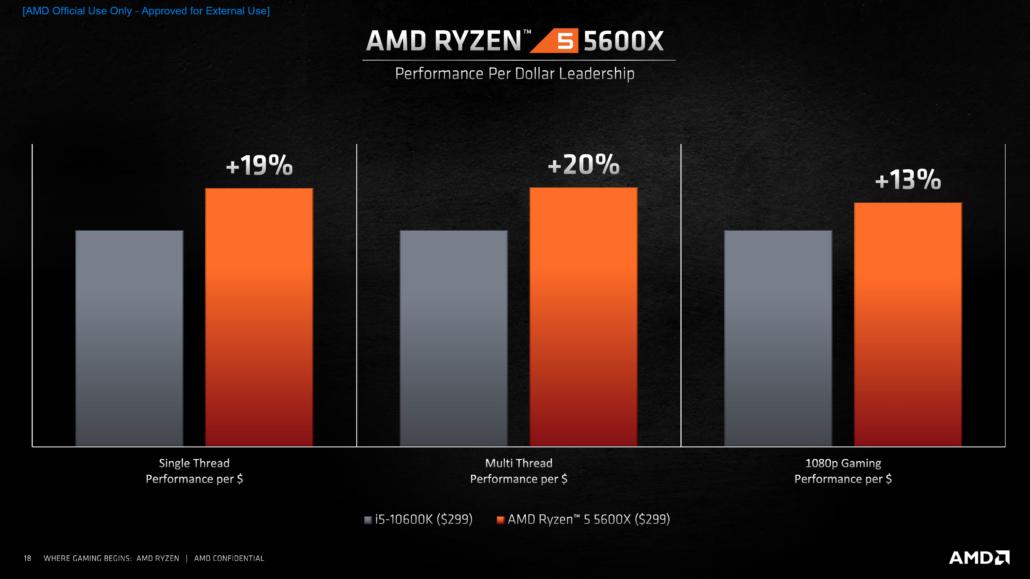 Rapporto prestazioni/prezzo tra i5-10600k e Ryzen 5 5600X