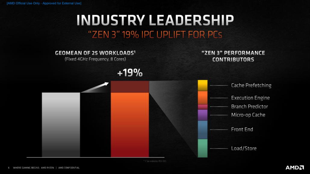 Dati incremento dell'IPC  con Zen 3
