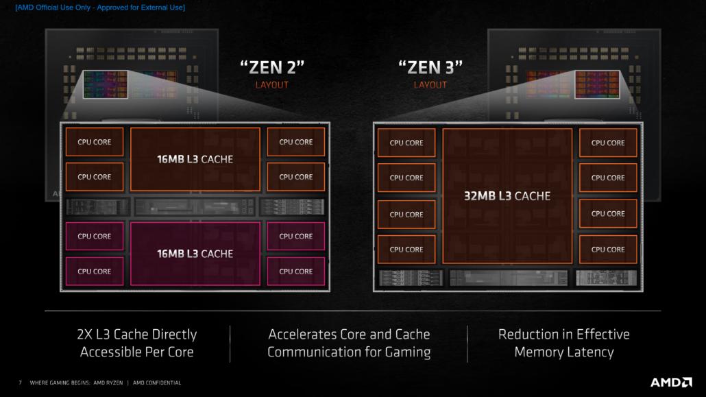 Confronto dei layout dei chipset di Zen 2 e Zen 3