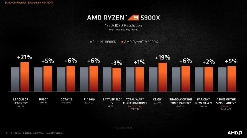 i9-10900K vs Ryzen 9 5900X
