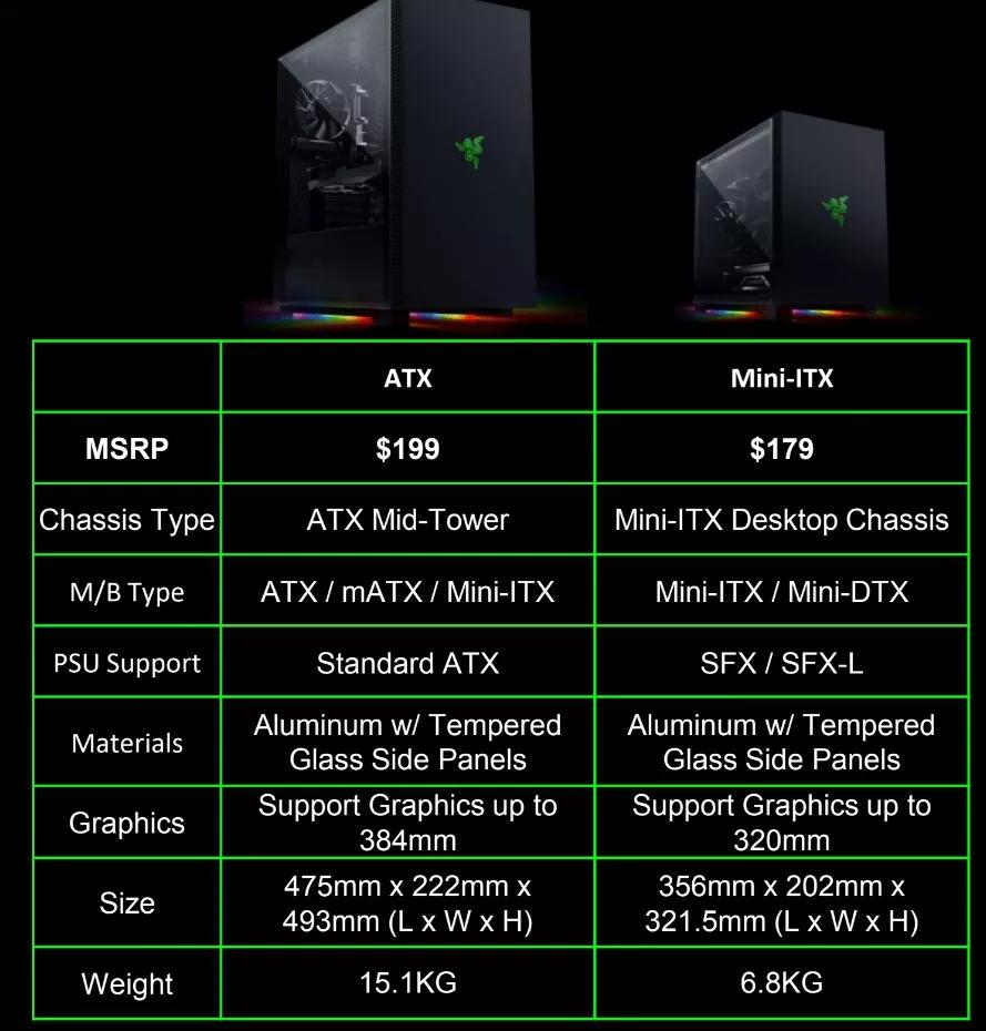 Tabella dati tecnici Razer Tomahawk ATX e Mini-ITX