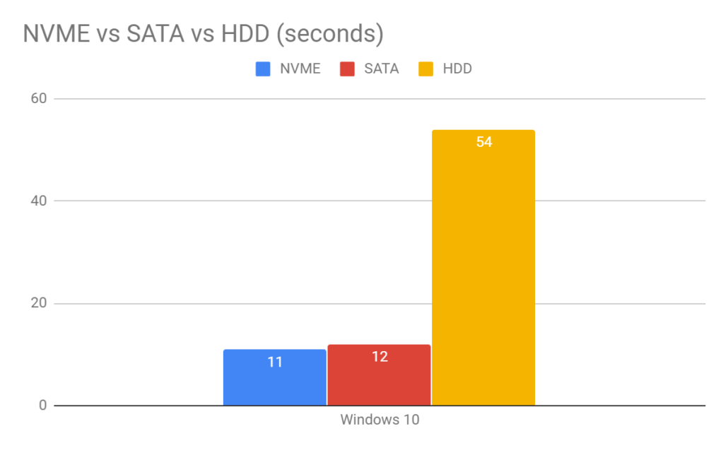 Grafico tempi di avvio Windows 10