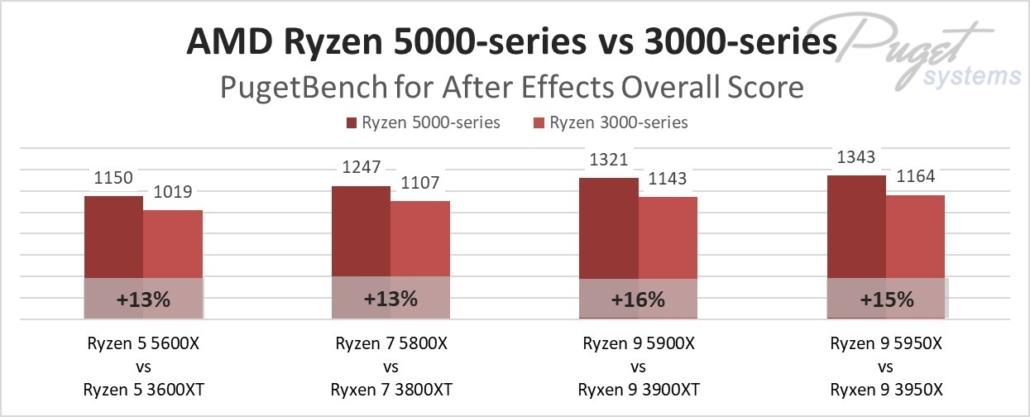 Ryzen 5000 vs Ryzen 3000