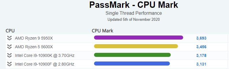 PassMark Single Thread